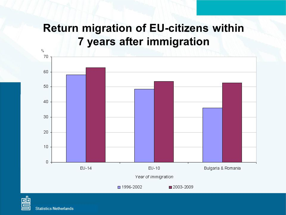 Centraal Bureau voor de StatistiekStatistics Netherlands Return migration of EU-citizens within 7 years after immigration