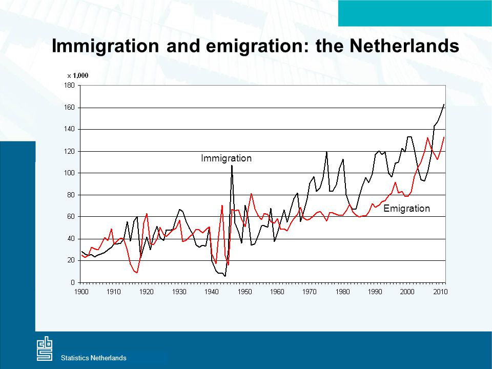 Centraal Bureau voor de StatistiekStatistics Netherlands Immigration and emigration: the Netherlands Immigration Emigration