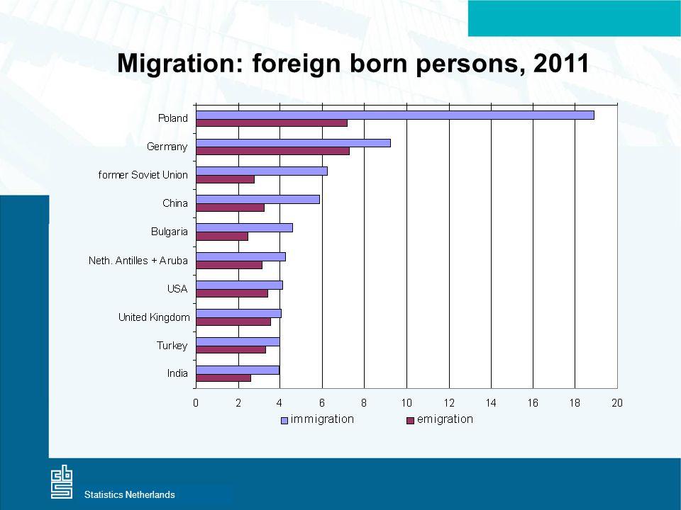 Centraal Bureau voor de StatistiekStatistics Netherlands Migration: foreign born persons, 2011
