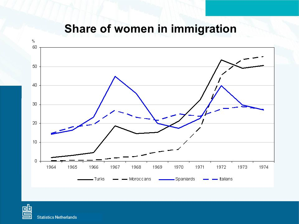 Centraal Bureau voor de StatistiekStatistics Netherlands Share of women in immigration