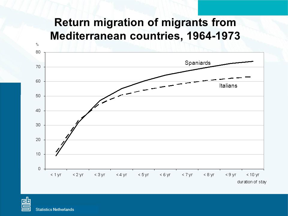 Centraal Bureau voor de StatistiekStatistics Netherlands Return migration of migrants from Mediterranean countries, 1964-1973 Spaniards Italians