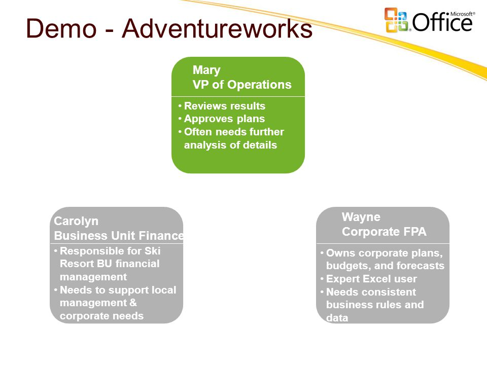 Demo - Adventureworks Wayne Corporate FPA •Owns corporate plans, budgets, and forecasts •Expert Excel user •Needs consistent business rules and data M