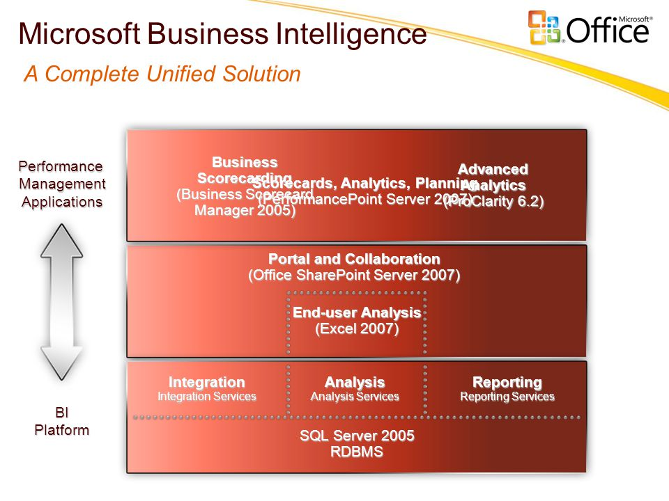 Portal and Collaboration (Office SharePoint Server 2007) SQL Server 2005 RDBMS Integration Integration Services Analysis Analysis Services Reporting R