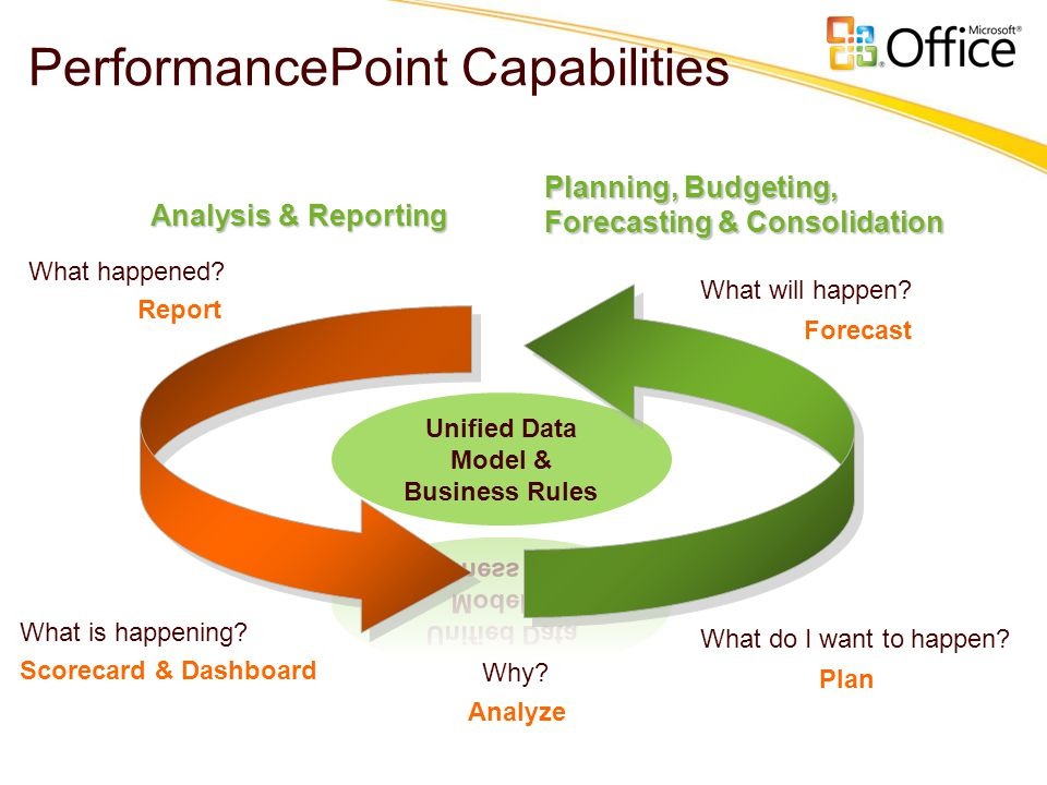 PerformancePoint Capabilities Analysis & Reporting Planning, Budgeting, Forecasting & Consolidation Report Scorecard & Dashboard Analyze Forecast Plan What happened.