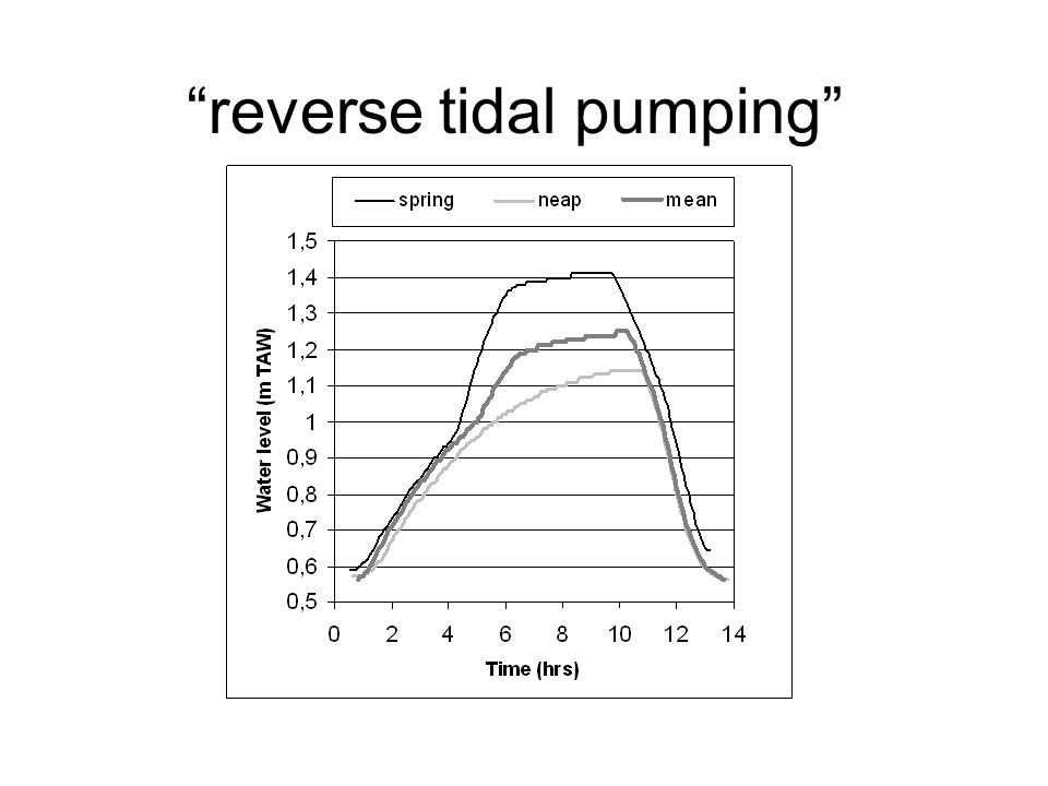 reverse tidal pumping