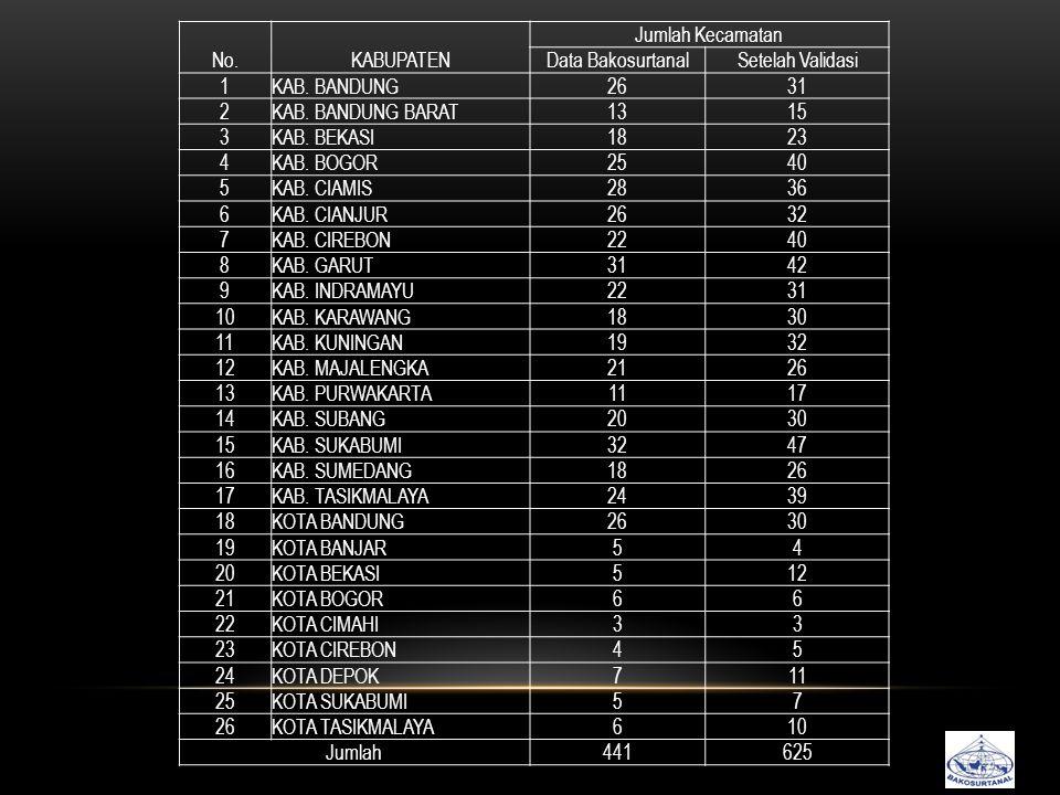 No.KABUPATEN Jumlah Kecamatan Data BakosurtanalSetelah Validasi 1KAB.
