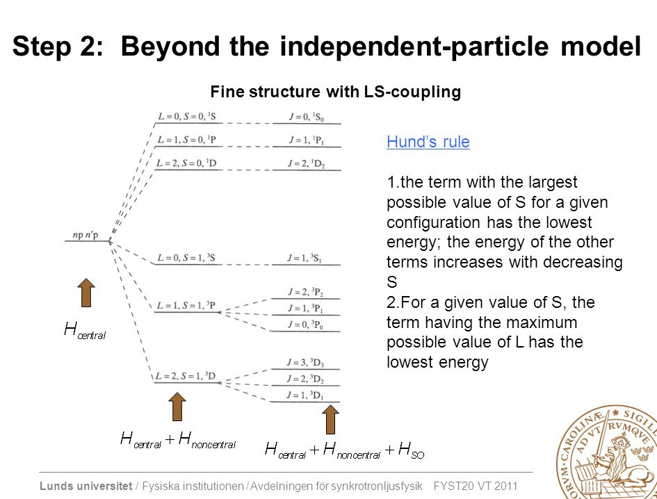 Lunds universitet / Fysiska institutionen / Avdelningen för synkrotronljusfysik FYST20 VT 2011 Step 2: Beyond the independent-particle model Fine structure with LS-coupling Hund's rule 1.the term with the largest possible value of S for a given configuration has the lowest energy; the energy of the other terms increases with decreasing S 2.For a given value of S, the term having the maximum possible value of L has the lowest energy