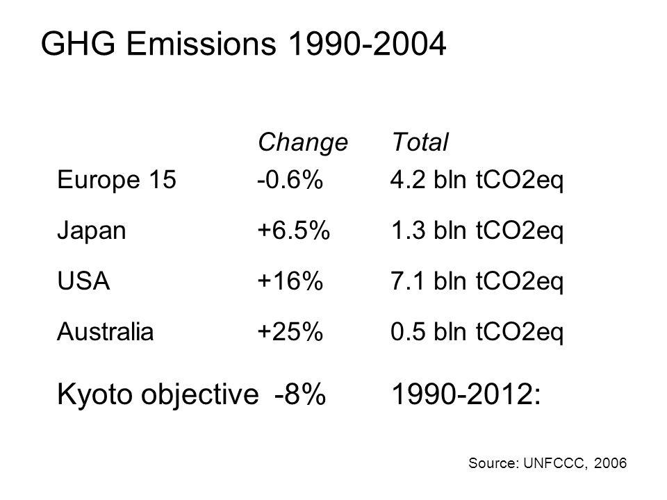 GHG Emissions 1990-2004 ChangeTotal Europe 15-0.6%4.2 bln tCO2eq Japan+6.5%1.3 bln tCO2eq USA+16%7.1 bln tCO2eq Australia+25%0.5 bln tCO2eq Source: UN