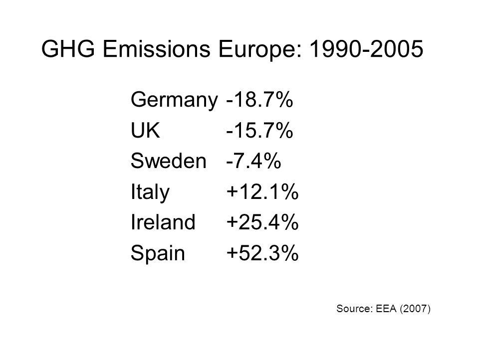 Germany -18.7% UK-15.7% Sweden -7.4% Italy +12.1% Ireland +25.4% Spain+52.3% GHG Emissions Europe: 1990-2005 Source: EEA (2007)