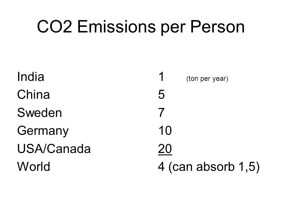 CO2 Emissions per Person India1 (ton per year) China5 Sweden 7 Germany 10 USA/Canada20 World4 (can absorb 1,5)