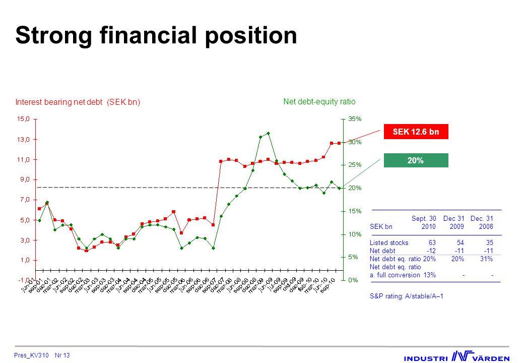 Pres_KV310 Nr 13 Strong financial position Interest bearing net debt (SEK bn) Net debt-equity ratio 20% SEK 12.6 bn Sept.