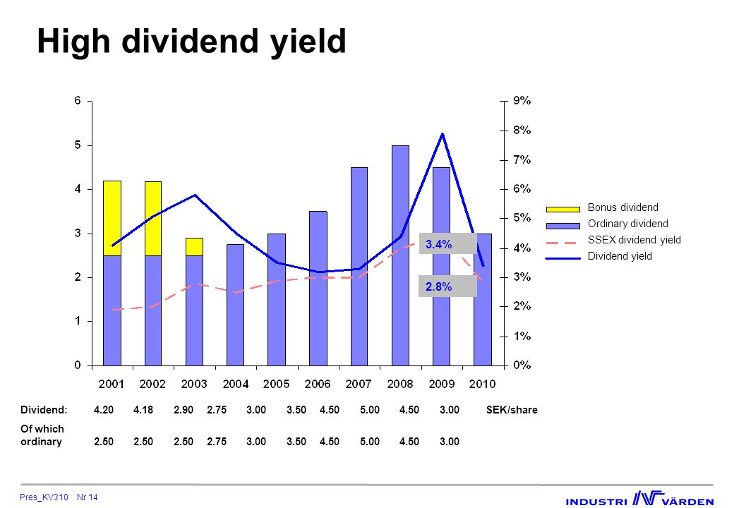 Pres_KV310 Nr 14 High dividend yield Dividend:4.204.182.902.753.003.504.505.004.503.00SEK/share Of which ordinary2.502.502.502.753.003.504.505.004.503.00 Bonus dividend Ordinary dividend SSEX dividend yield Dividend yield 3.4% 2.8%