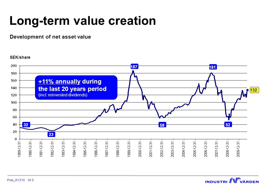 Pres_KV310 Nr 6 9M:2010 in brief  Net asset value SEK 50.9 bn, or SEK 132/share  increase of SEK 8.1 bn, or 22% for the year to date*  Total return of 15% for the A-shares and 19% for the C-shares  the return index was 18%  Net share purchases in foremost Volvo, SSAB and Sandvik totaled SEK 2.0 bn  In January a convertible loan worth SEK 5 bn was issued  In September Alfa Laval launched a cash bid on the shareholding in Munters *Including reinvested dividends.