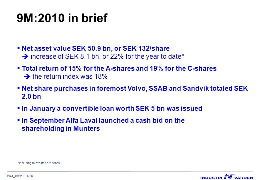 Pres_KV310 Nr 7 Sharp increase in net asset value SEK 43 bn as per December 31, 2009 SEK 51 bn as per September 30, 2010 +8.1 bn +22% * Volvo + SEK 2.8 bn SSAB + SEK 2.5 bn Sandvik + SEK 1.6 bn Other- SEK 1.2 bn *Incl.