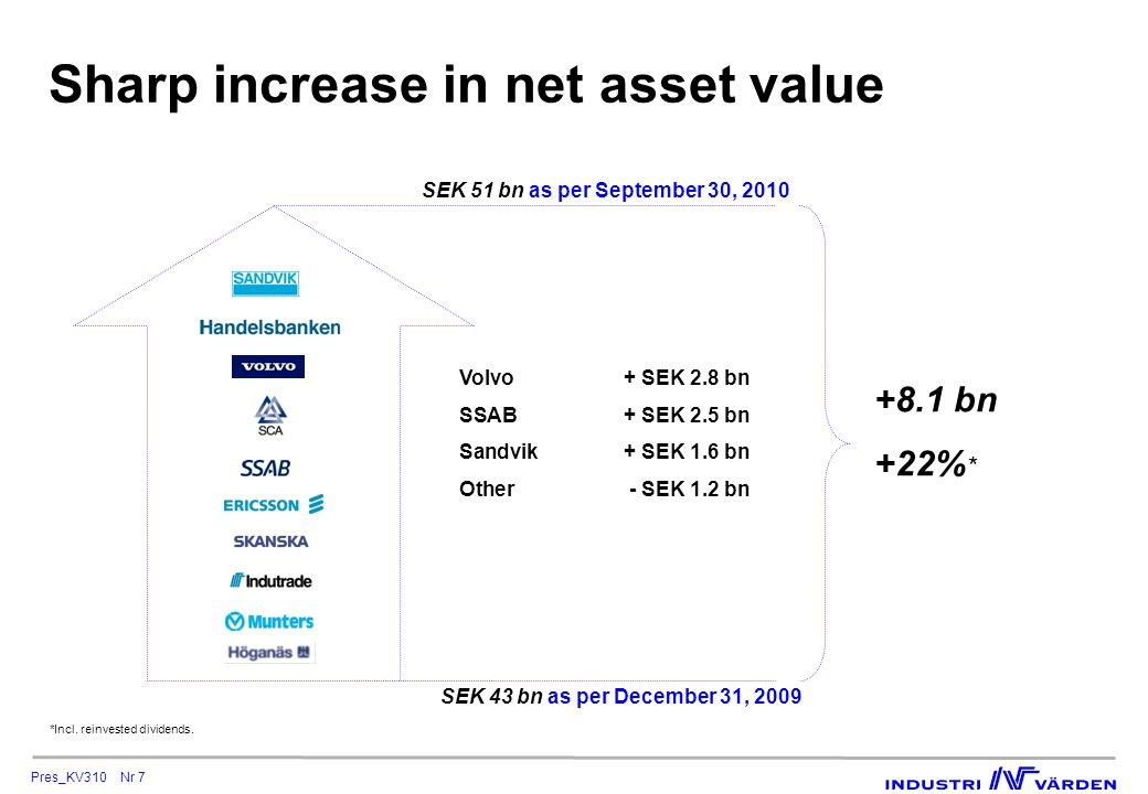 Pres_KV310 Nr 8 Equities portfolio Net debt Net asset value Debt-equity ratio after full conversion Dec.