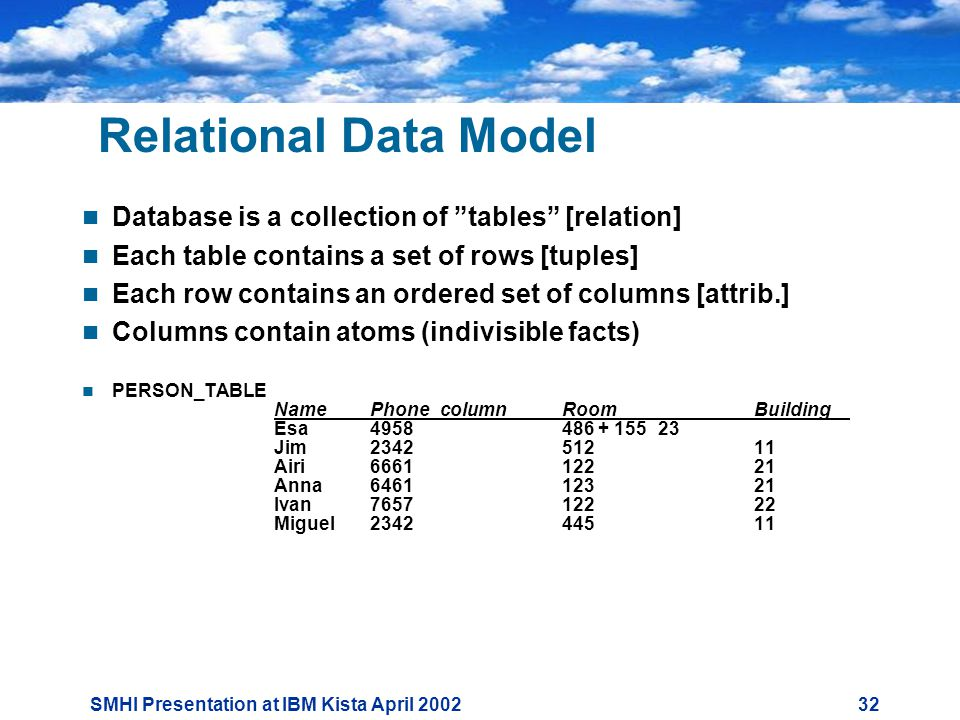 SMHI Presentation at IBM Kista April Relational Data Model  Database is a collection of tables [relation]  Each table contains a set of rows [tuples]  Each row contains an ordered set of columns [attrib.]  Columns contain atoms (indivisible facts)  PERSON_TABLE NamePhone_columnRoomBuilding Esa Jim Airi Anna Ivan Miguel
