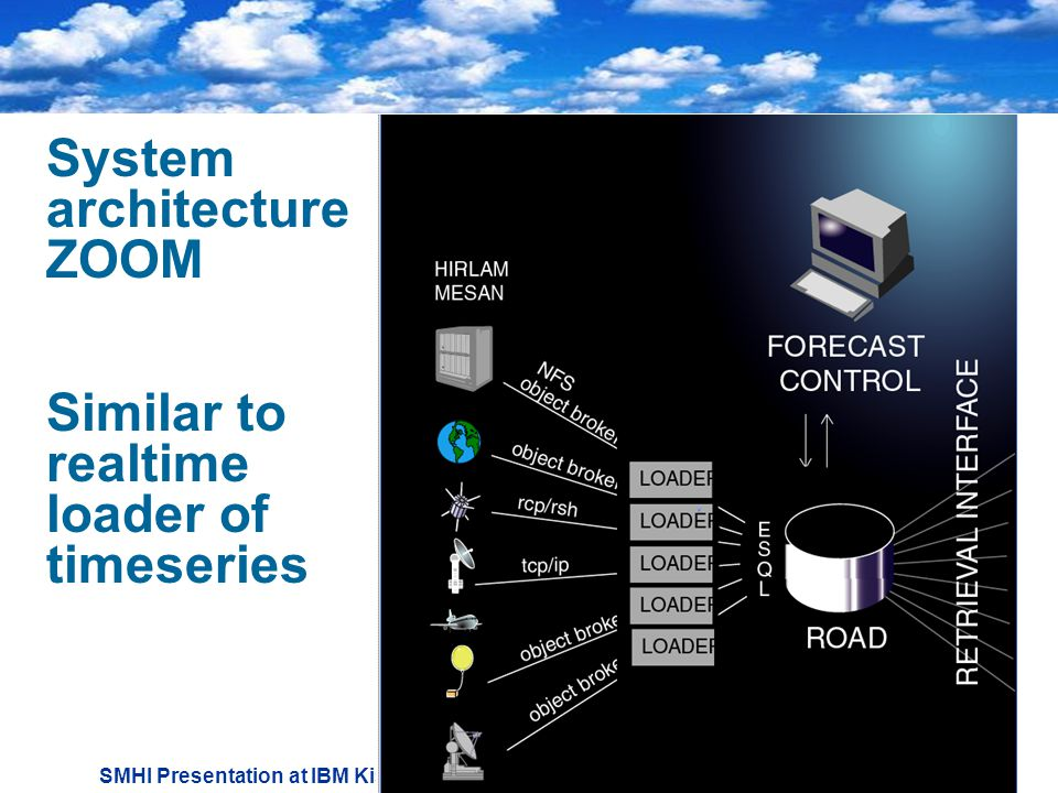 SMHI Presentation at IBM Kista April System architecture ZOOM Similar to realtime loader of timeseries