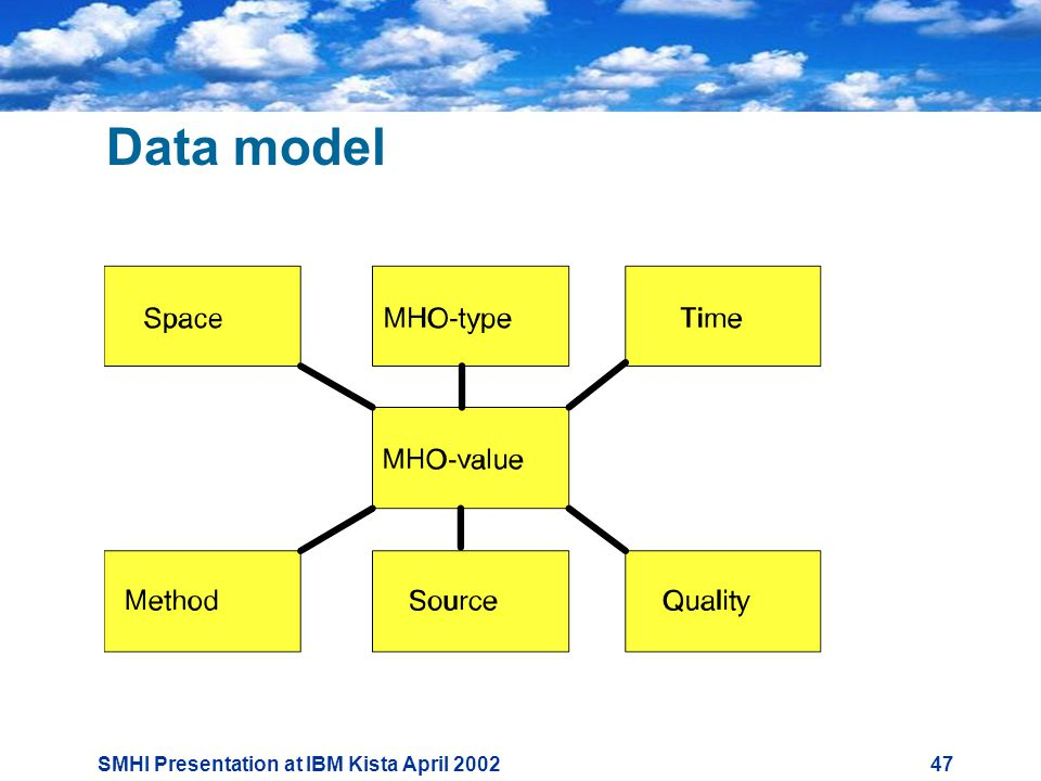 SMHI Presentation at IBM Kista April Data model