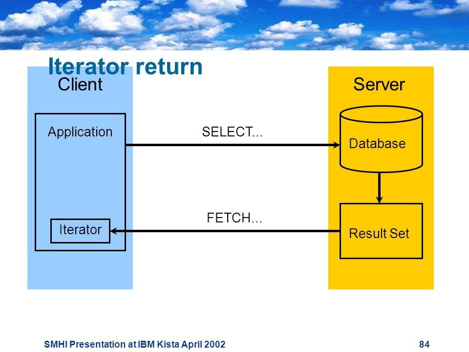 SMHI Presentation at IBM Kista April Iterator return SELECT...