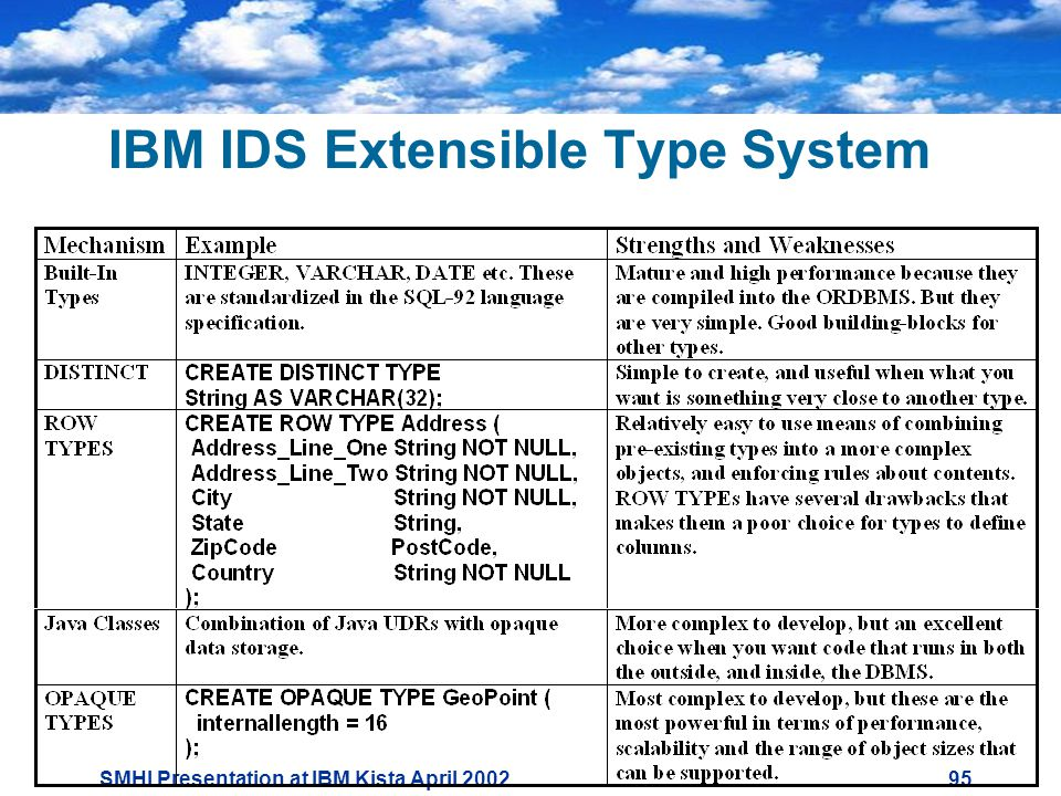 SMHI Presentation at IBM Kista April IBM IDS Extensible Type System