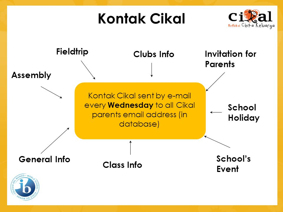 Kontak Cikal Kontak Cikal sent by e-mail every Wednesday to all Cikal parents email address (in database) Assembly Fieldtrip Clubs Info Invitation for Parents School Holiday School's Event General Info Class Info