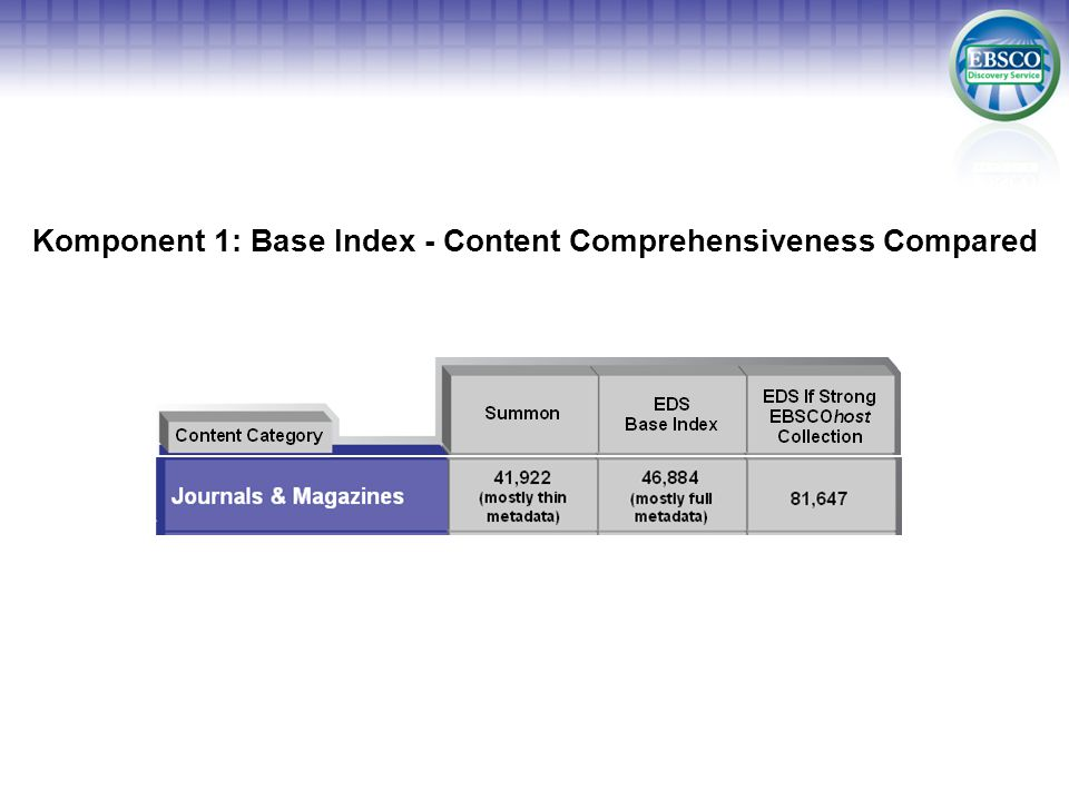 Komponent 1: Base Index - Content Comprehensiveness Compared Journals & Magazines Conference Proceedings CDs and DVDs Books
