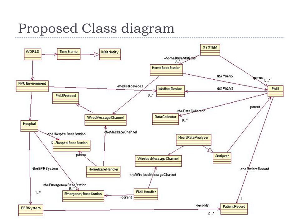 Proposed Class diagram