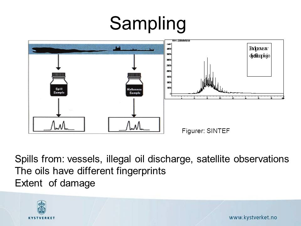 Sampling Spills from: vessels, illegal oil discharge, satellite observations The oils have different fingerprints Extent of damage Figurer: SINTEF