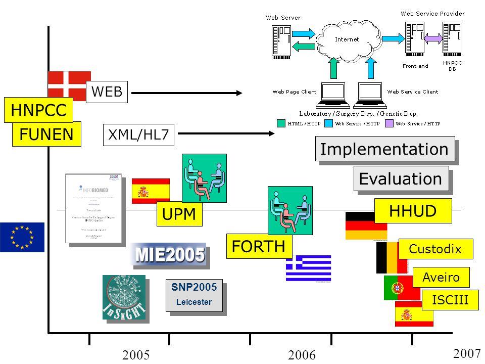 20052006 WEB XML/HL7 SNP2005 Leicester SNP2005 Leicester FORTHUPM Implementation FUNEN HNPCC 2007 HHUD Evaluation CustodixAveiro ISCIII