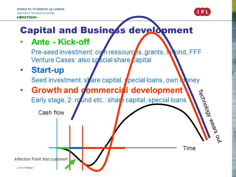 Institut for Produktion og Ledelse Danmarks Tekniske Universitet John Heebøll VÆKSTHUS+ Capital and Business development •Ante - Kick-off Pre-seed inv