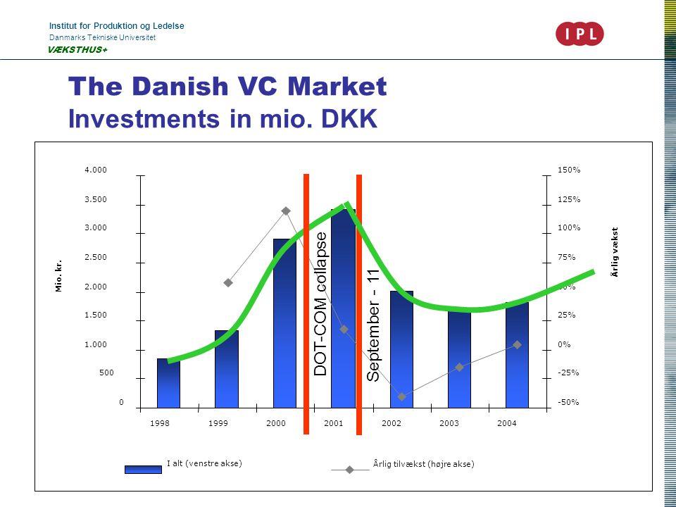 Institut for Produktion og Ledelse Danmarks Tekniske Universitet John Heebøll VÆKSTHUS+ The Danish VC Market Investments in mio. DKK DOT-COM collapse