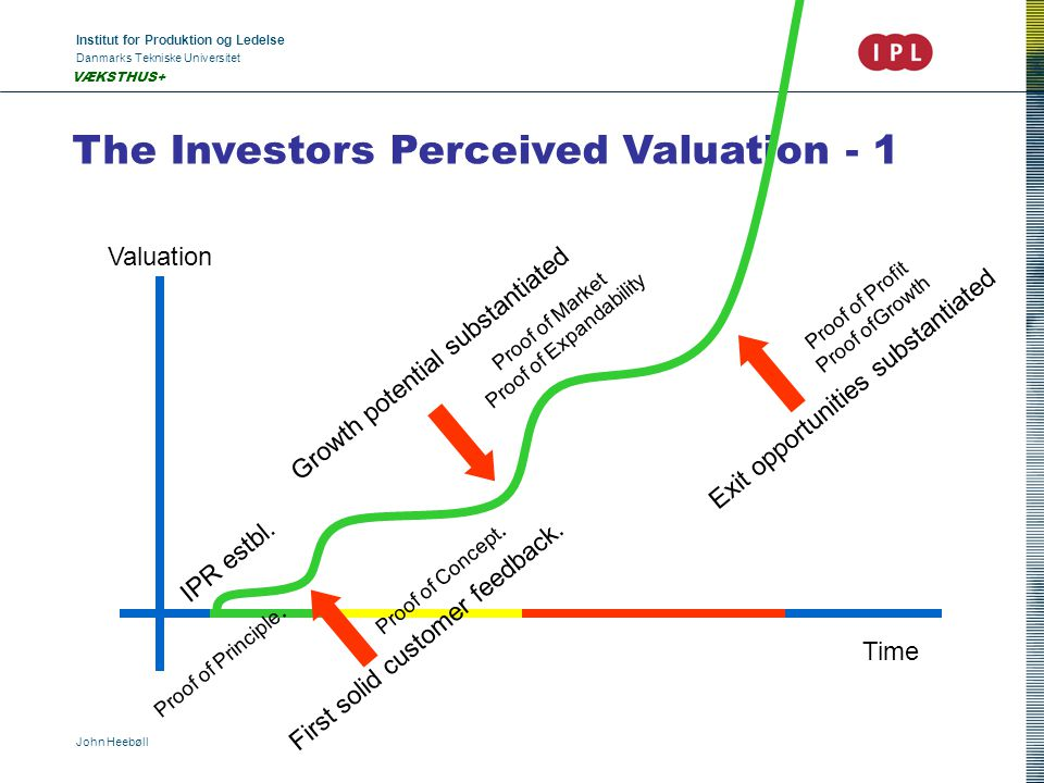 Institut for Produktion og Ledelse Danmarks Tekniske Universitet John Heebøll VÆKSTHUS+ The Investors Perceived Valuation - 1 Valuation Time IPR estbl.
