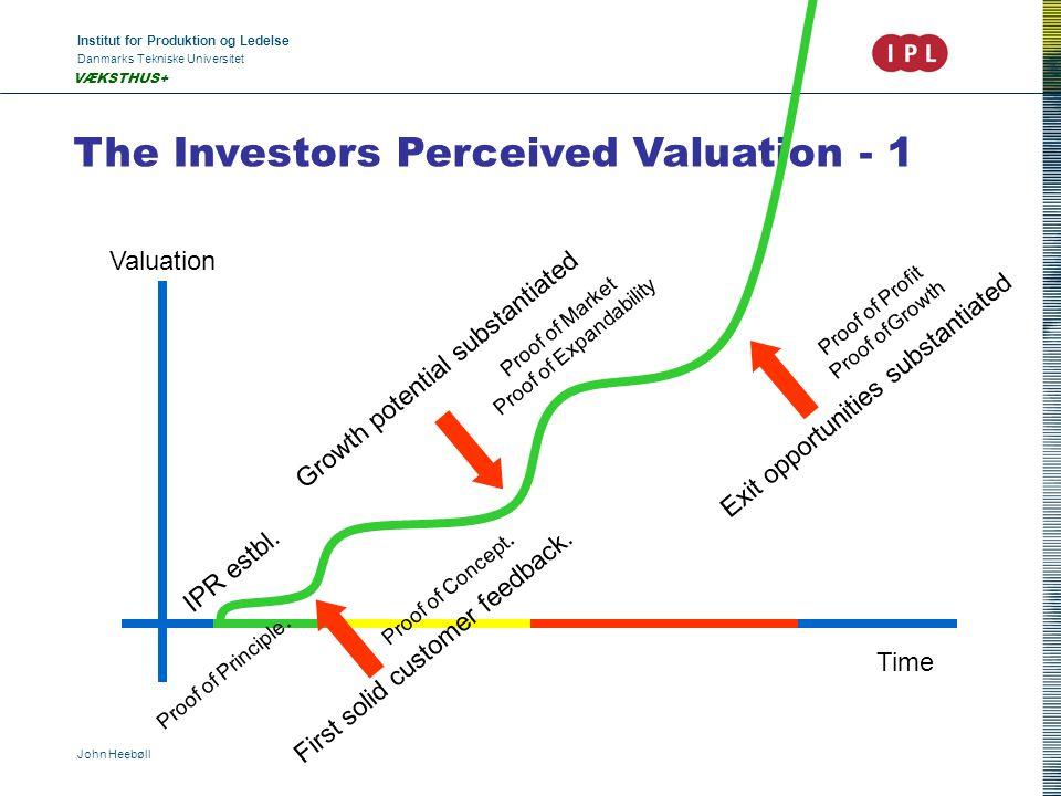 Institut for Produktion og Ledelse Danmarks Tekniske Universitet John Heebøll VÆKSTHUS+ The Investors Perceived Valuation - 1 Valuation Time IPR estbl