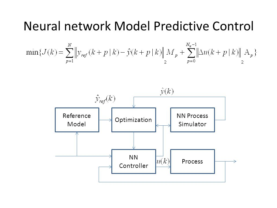 Neural network Model Predictive Control Reference Model Optimization NN Process Simulator NN Controller Process 1.A reference trajectory y ref (k+p), p = 1...