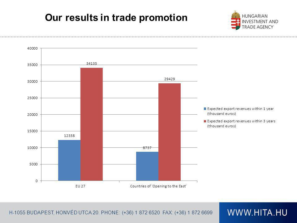 H-1055 BUDAPEST, HONVÉD UTCA 20. PHONE: (+36) 1 872 6520 FAX: (+36) 1 872 6699 Our results in trade promotion
