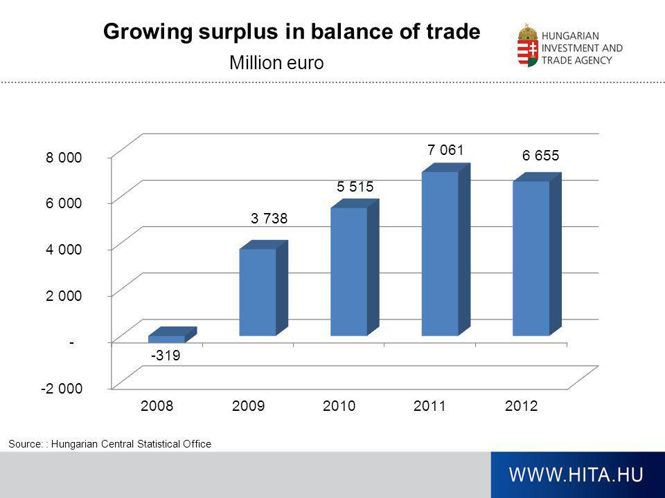 Growing surplus in balance of trade Source: : Hungarian Central Statistical Office Million euro