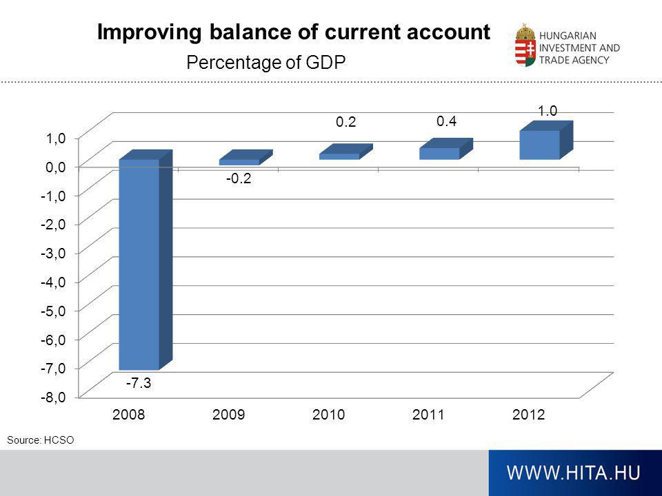 Improving balance of current account Source: HCSO Percentage of GDP