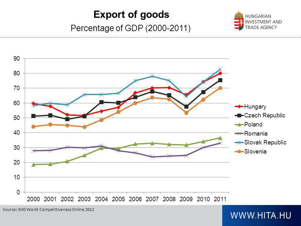Percentage of GDP (2000-2011) Source: IMD World Competitiveness Online 2012 Export of goods