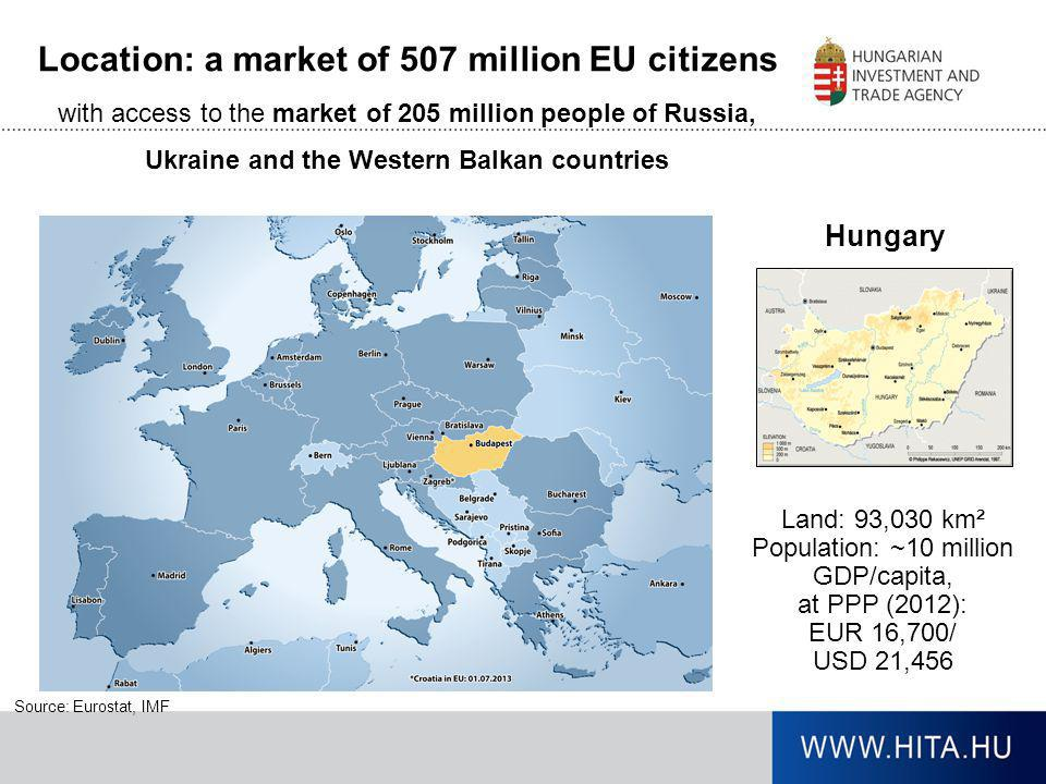 Hungary Land: 93,030 km² Population: ~10 million GDP/capita, at PPP (2012): EUR 16,700/ USD 21,456 Source: Eurostat, IMF Location: a market of 507 mil