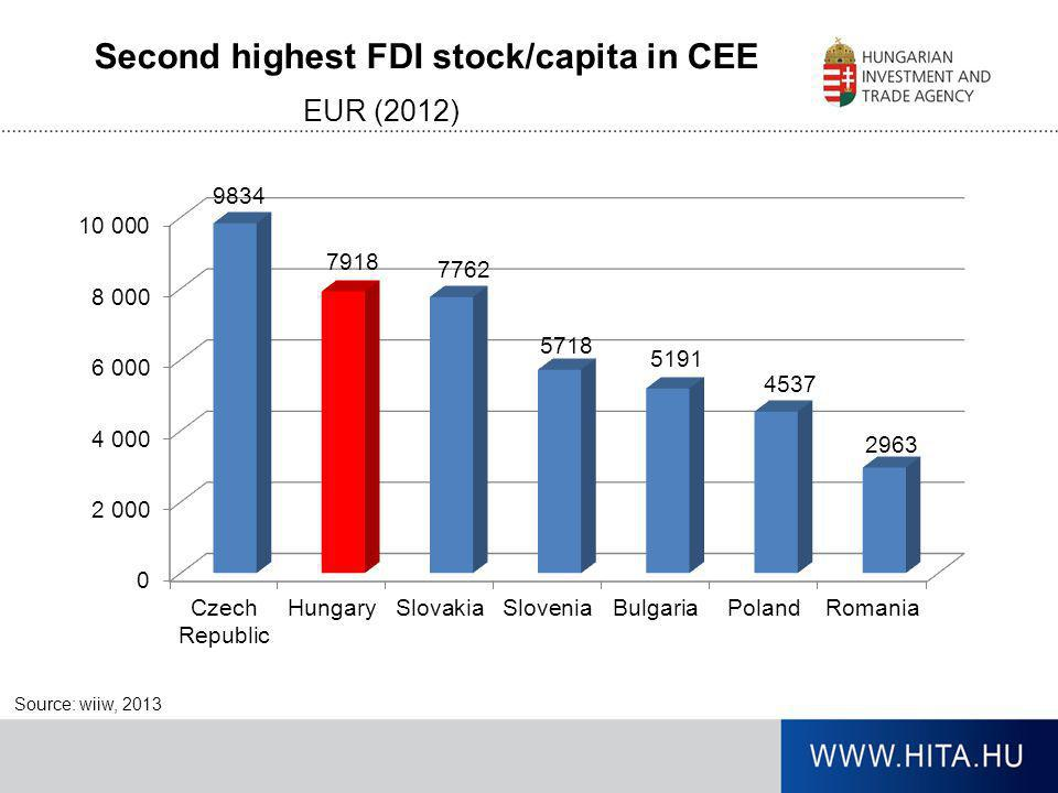 EUR (2012) Source: wiiw, 2013 Second highest FDI stock/capita in CEE