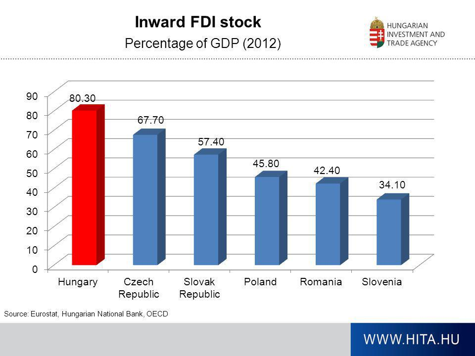Percentage of GDP (2012) Source: Eurostat, Hungarian National Bank, OECD Inward FDI stock