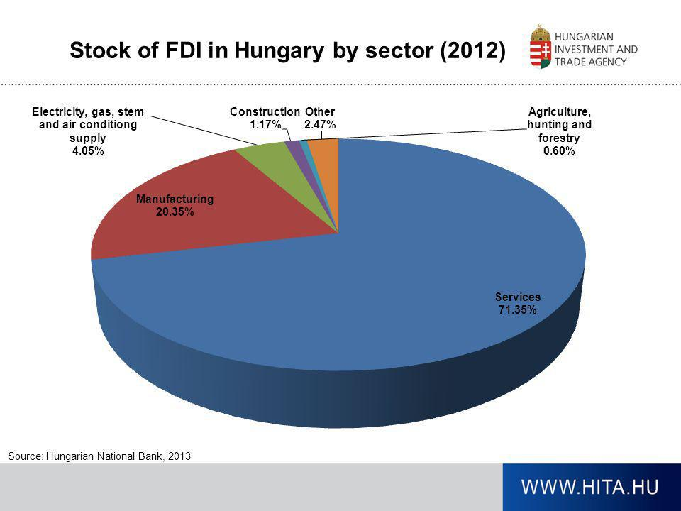 Stock of FDI in Hungary by sector (2012) Source: Hungarian National Bank, 2013