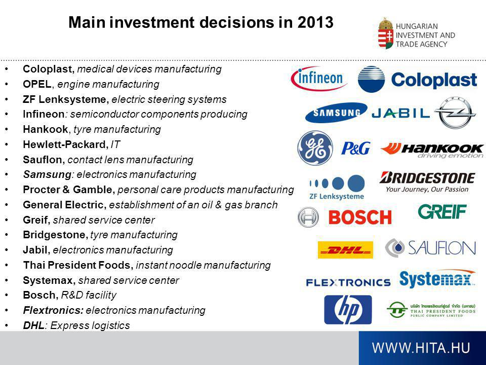 Main investment decisions in 2013 •Coloplast, medical devices manufacturing •OPEL, engine manufacturing •ZF Lenksysteme, electric steering systems •In