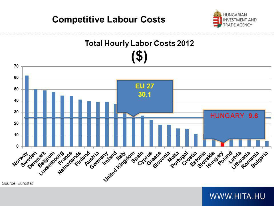 Competitive Labour Costs Source: Eurostat