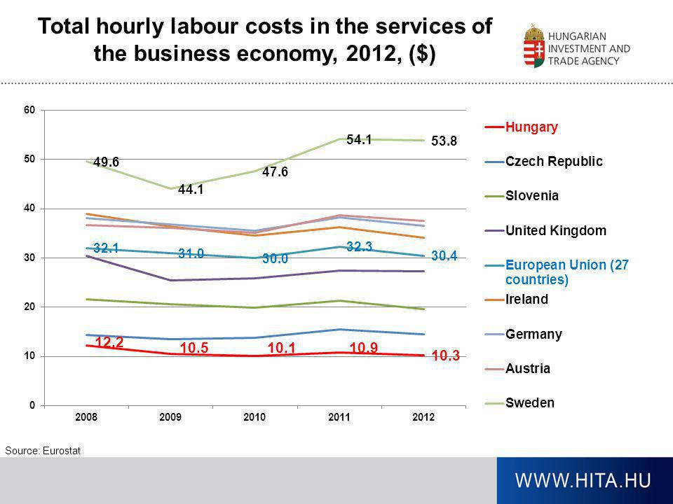 Total hourly labour costs in the services of the business economy, 2012, ($) Source: Eurostat