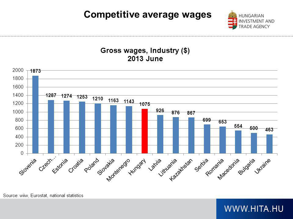 Competitive average wages Source: wiiw, Eurostat, national statistics
