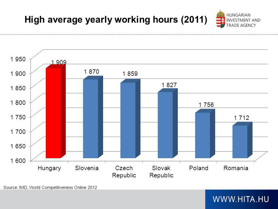 High average yearly working hours (2011) Source: IMD, World Competitiveness Online 2012