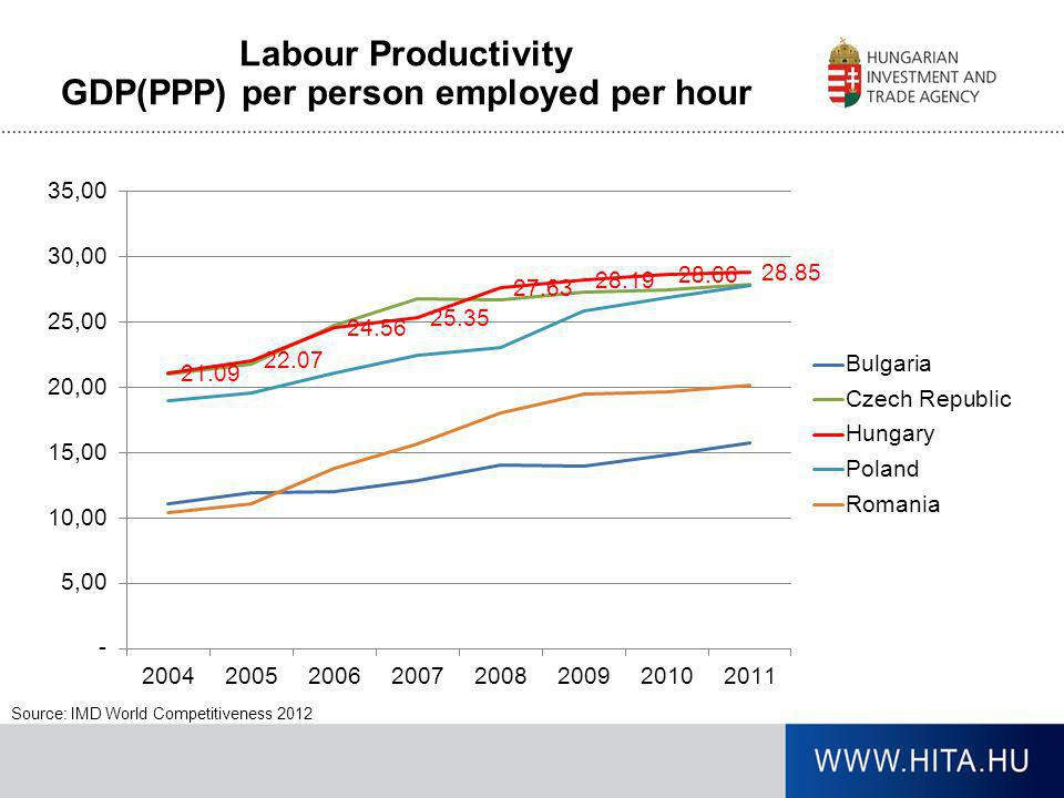 Labour Productivity GDP(PPP) per person employed per hour Source: IMD World Competitiveness 2012