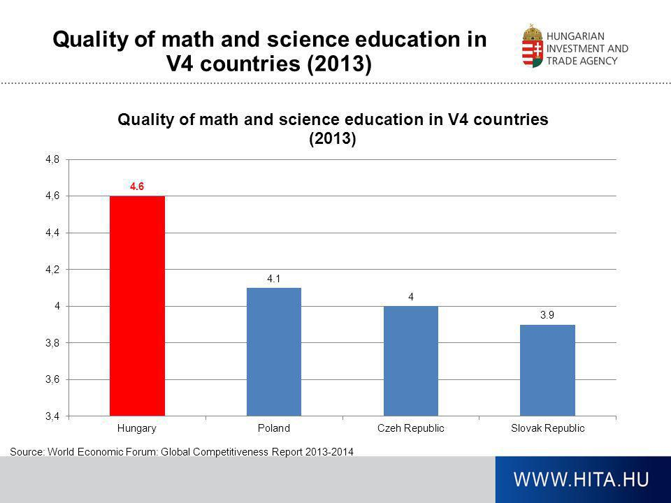 Quality of math and science education in V4 countries (2013) Source: World Economic Forum: Global Competitiveness Report 2013-2014