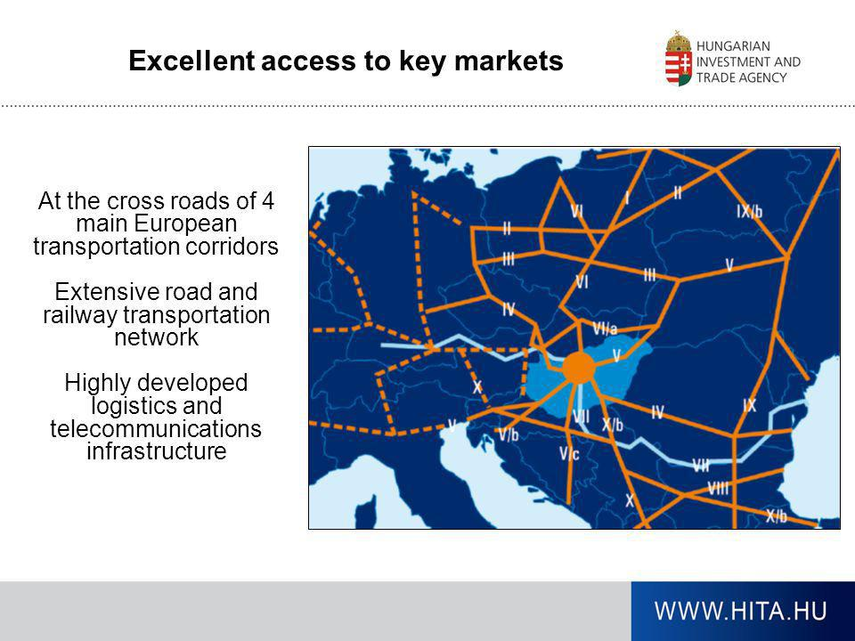 Excellent access to key markets At the cross roads of 4 main European transportation corridors Extensive road and railway transportation network Highl